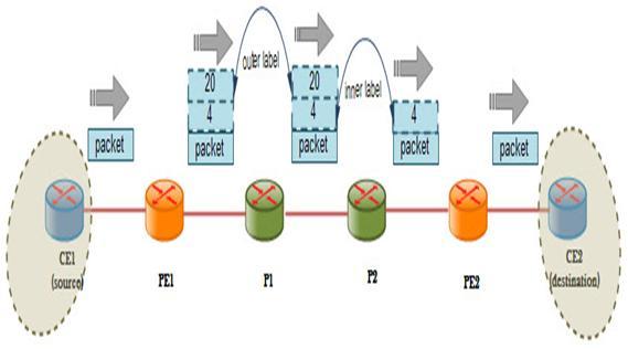 MPLS Border Gateway Protocol (BGP)